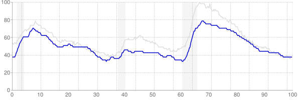 Maryland monthly unemployment rate chart from 1990 to July 2019